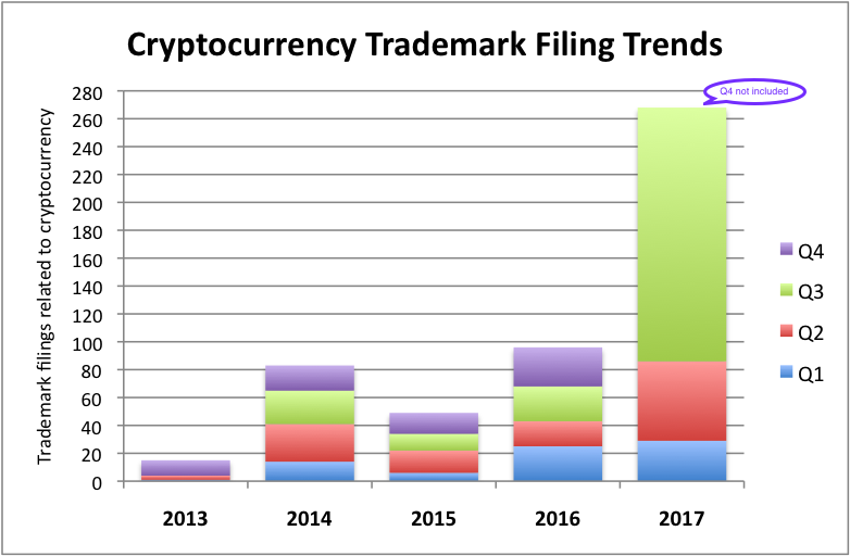 Cryptocurrency filings